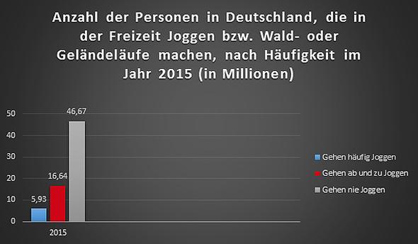 Läufer Statistik Deutschland